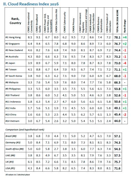 ACCA Chart