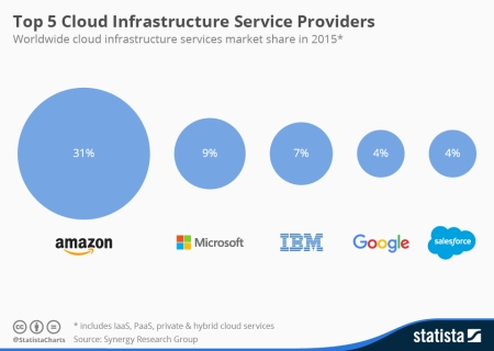 chart_cloud_infrastructure_market_share_2015_n