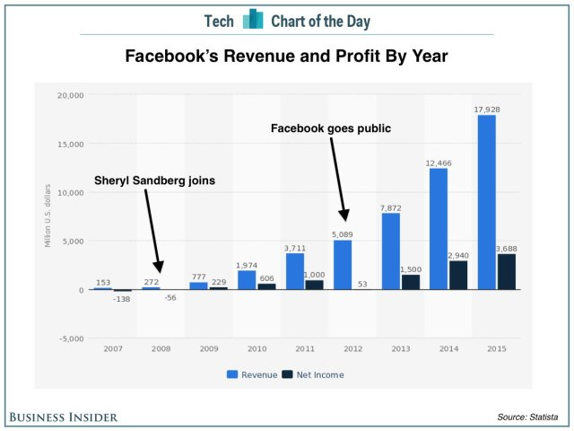 Facebook-revenue-profit
