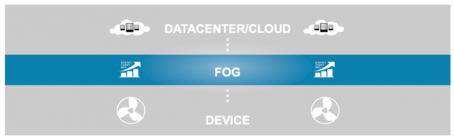 Fog_Computing_Layers