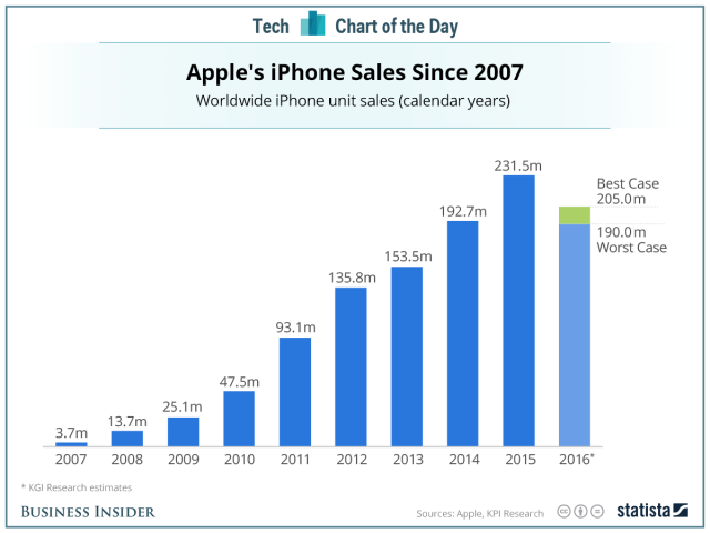 iPhone_Sales_2007-2016