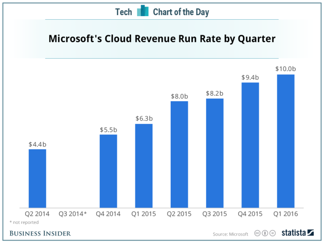 microsoft_cloud
