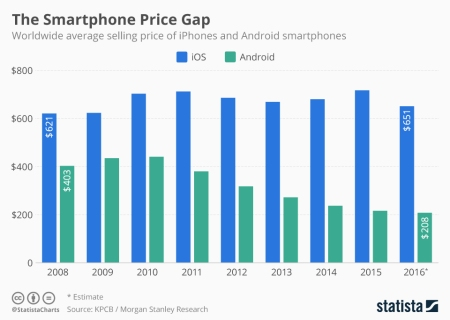 smartphone_average_selling_prices