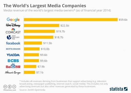 top_10_media_companies