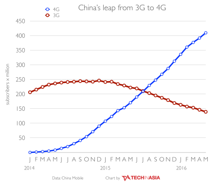China-switches-from-3G-to-4G