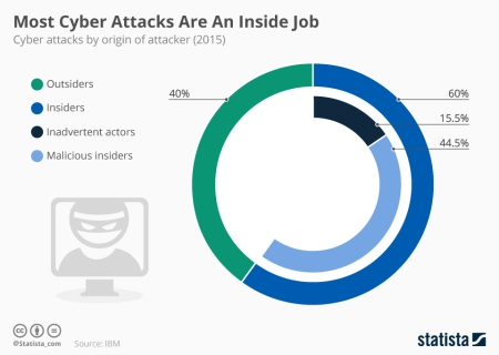 most_cyber_attacks_are_an_inside_job