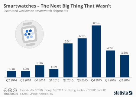 smartwatch_shipments_n