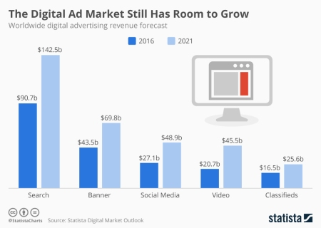 digital_ad_market_growth