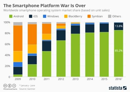 smartphone_platform_market_share