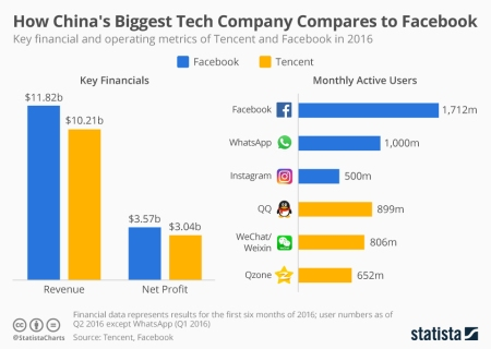 tencent_vs_facebook